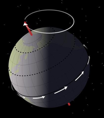 precession-de-la-Terre
